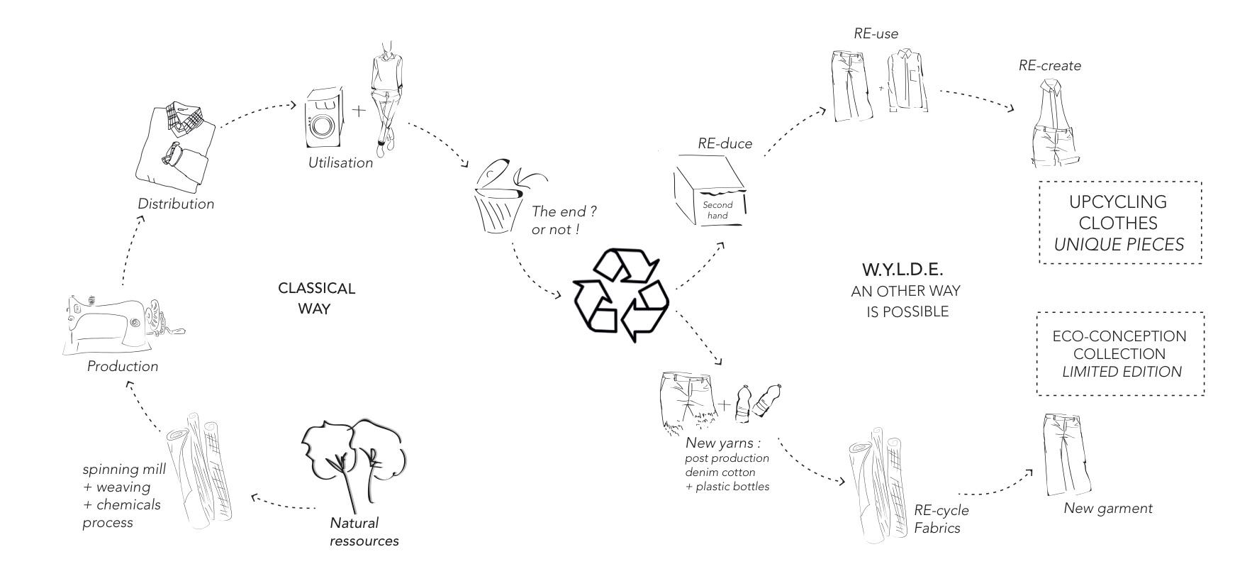 cycle de vie textile recyclage wylde